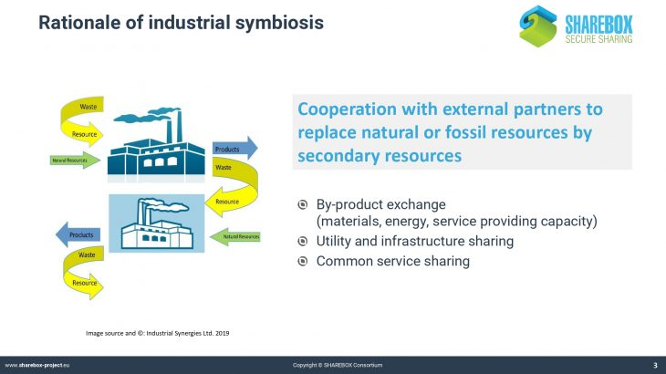 P1. SHAREBOX_Industrial symbiosis and its benefits_page-0003