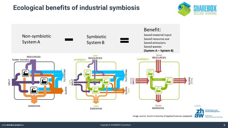 P1. SHAREBOX_Industrial symbiosis and its benefits_page-0005