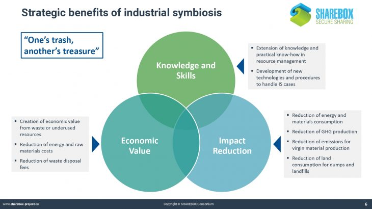 P1. SHAREBOX_Industrial symbiosis and its benefits_page-0006