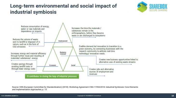 P1. SHAREBOX_Industrial symbiosis and its benefits_page-0018
