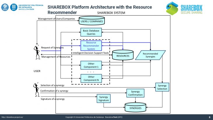 P4. SHAREBOX_ AI Evaluating IS potential_page-0008